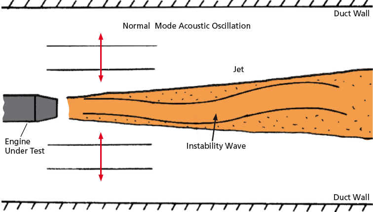 Considerations Of Aeroacoustics In Turbojet Engine Testing
