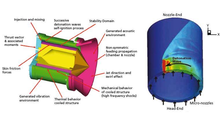 Rotating Detonation-Wave Engines - Aerospace & Defense